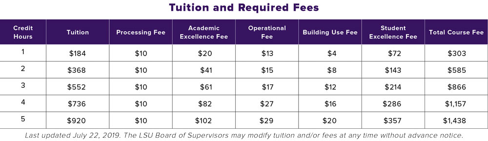 Table of tuition and fees