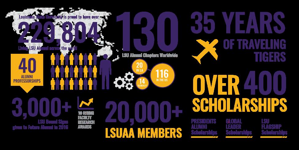 LSU alumni infographic